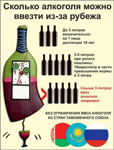 Сколько можно провезти алкоголя в финляндию 2018